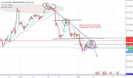 USDINR: USD INR Target @ 66.60-54 INFI FOREX