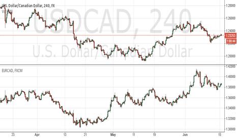 USDCAD: EURCAD VS USDCAD Negative Correlation?