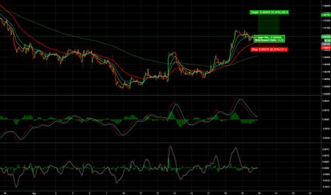 EURUSD: EUR/USD - 50 Pips + Long Opportunity