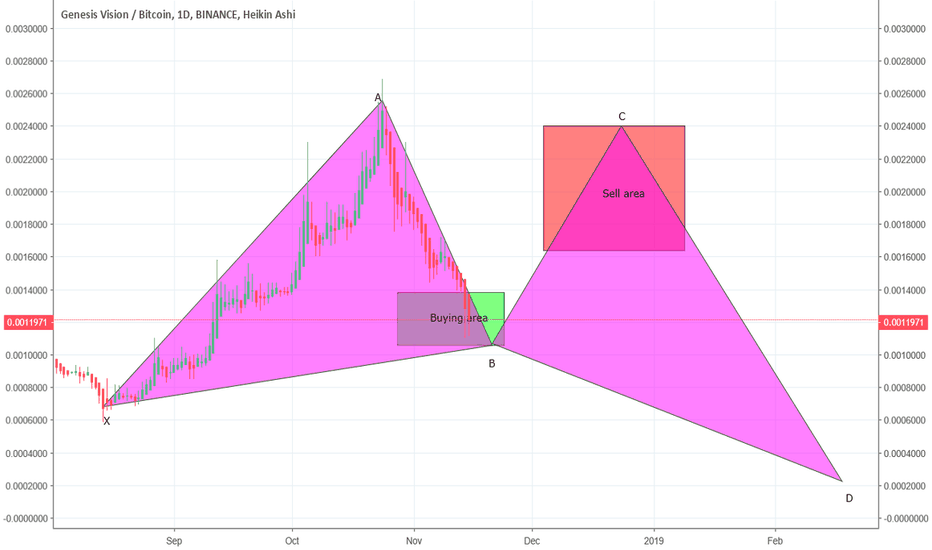 GVTBTC: GVT likely to form Gartley