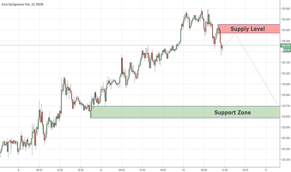 EURJPY: Short Term Analysis EURJPY 10/07/18
