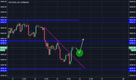 BTCUSD: BTC/USD Movimiento alcista