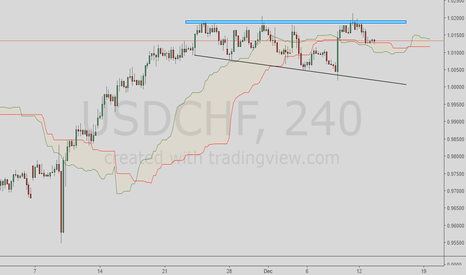 USDCHF: USDCHF Right angled broadening wedge