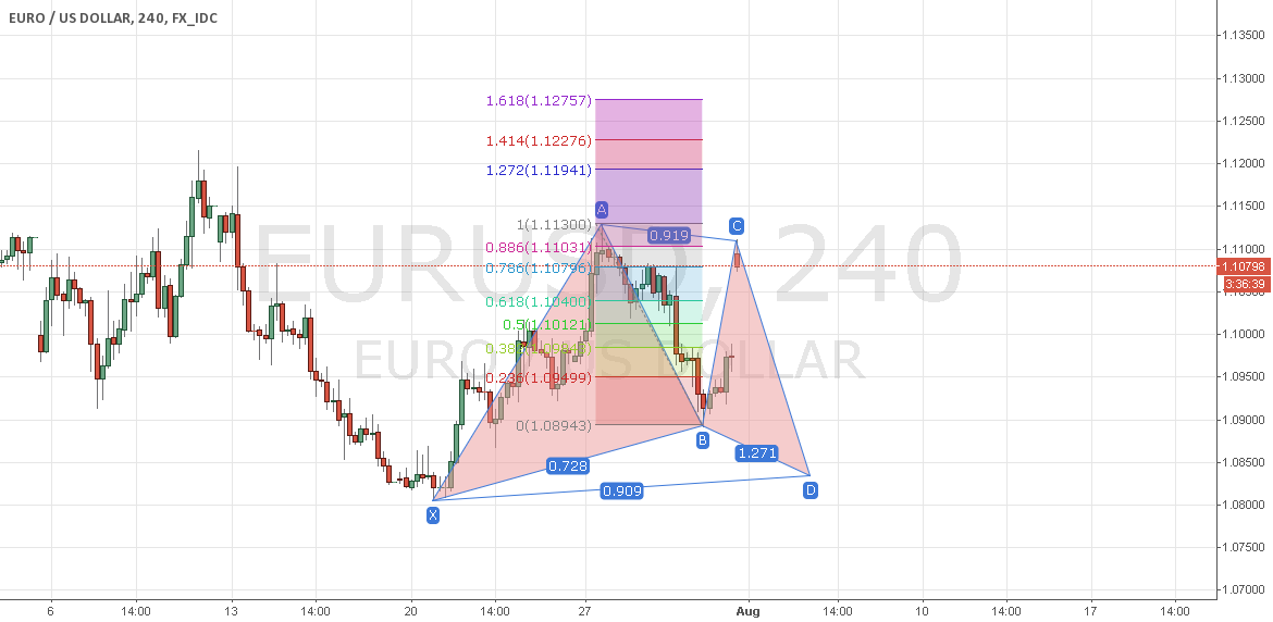 EURUSD 4hr Gartley