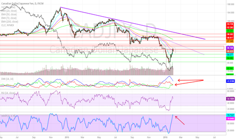 CADJPY: Implications of Risk (CAD, WTI and Bonus Chart)