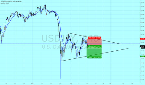 USDJPY: Short UJ to the trend line