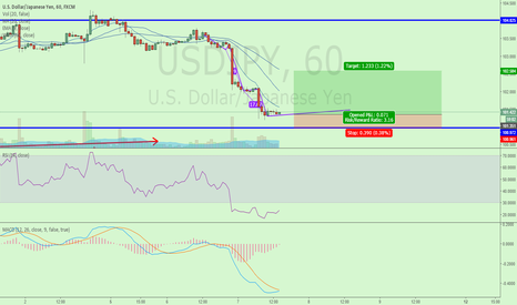 USDJPY: RR 3.16 LONG USDJPY buy limit order at 101.3 SL 101.00