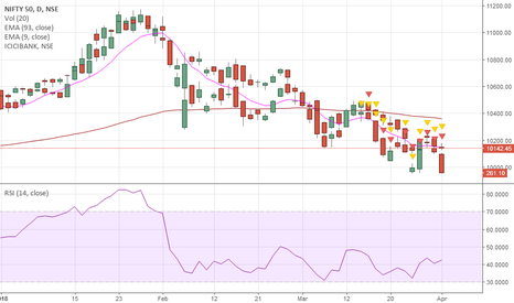 NIFTY: Nifty 50 Index ( BULLS Vs BEARS ) Daily Chart