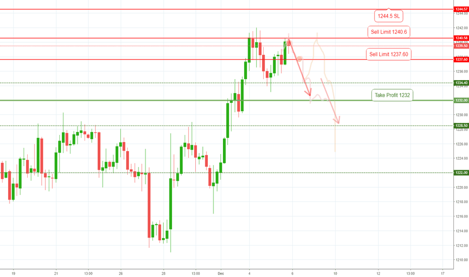 GOLD: Gold Double Top Sell