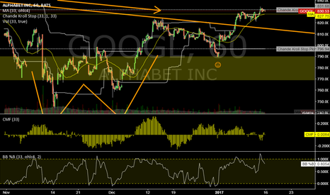 GOOGL: GOOGL @ 1h @ breakup last week, this week confirmation ?