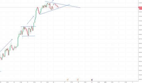 AUDJPY: accending triangle..w8 for broke triangle