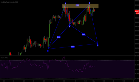 USDCHF: pattern opportunity