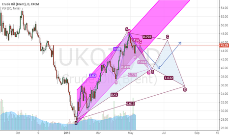UKOIL: sell above 45 and buy below 40