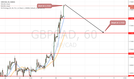 GBPCAD: Short at 1.7332 for target 1.7245 (97)