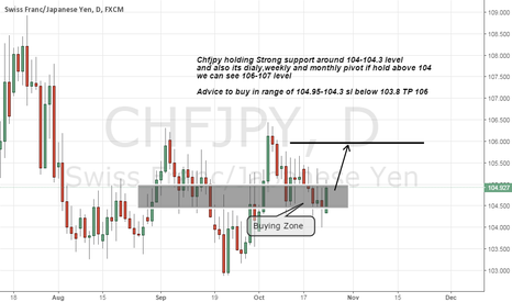 CHFJPY: chfjpy buy advice on daily strong support