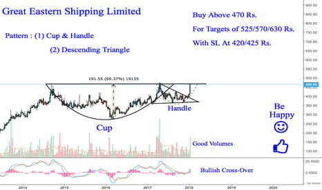 GESHIP: GE Shipping Looks Good For Investment ... {Bullish}