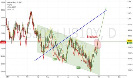 US30Y+US10Y: US Treasuries breakout