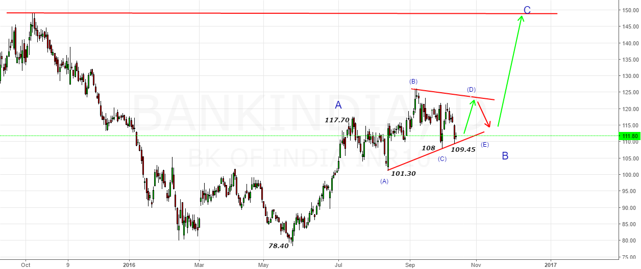 Bank India- Push till 122-124 zone in B-Wave Triangle