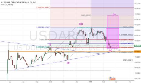 USDARS: A los dolares ...