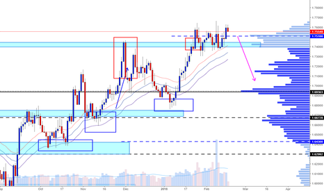 GBPCAD: Short opportunity at zon 1.751