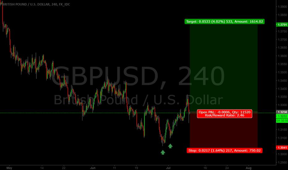GBPUSD: GBP.USD