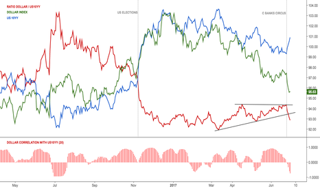 DXY: Ratio US Dollar and 10Y yield