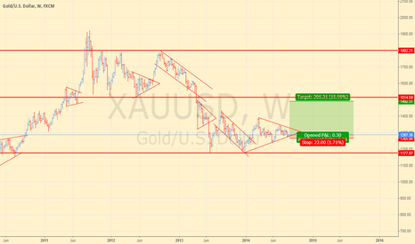 XAUUSD: Gold good risk per reward