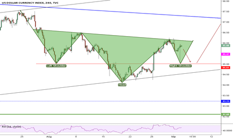 DXY:  Reverse H&S