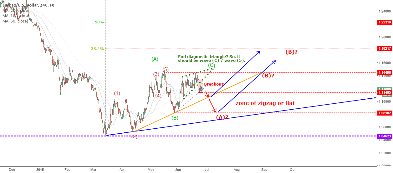 EURUSD: Trade at safe zone of zigzag or flat
