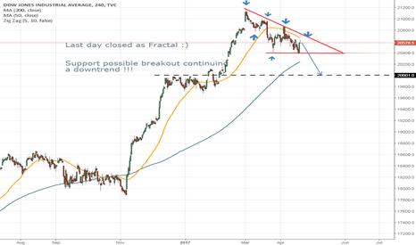 DJI: Dow Jones 5-8 Days Outlook