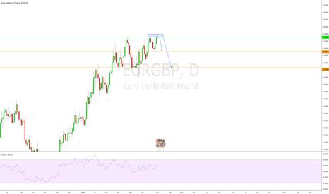 EURGBP: EURGBP Daily Double Top