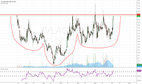 JVLAGRO: High Probable Breakout anticipation....
