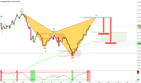NZDUSD: NZDUSD Bearish Shark M15