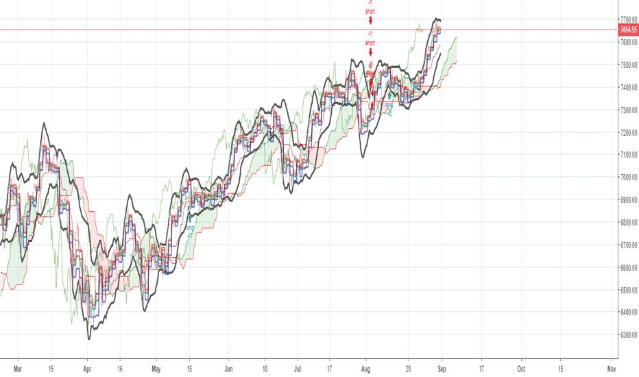 NDX: NASDAQ - 2h timeframe - looking LONG