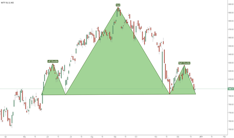 NIFTY: SWING TRADE SELL NIFTY HEAD & SHOULDERS