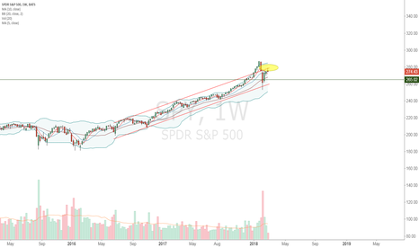 SPY: Not a bad entry for long term bears
