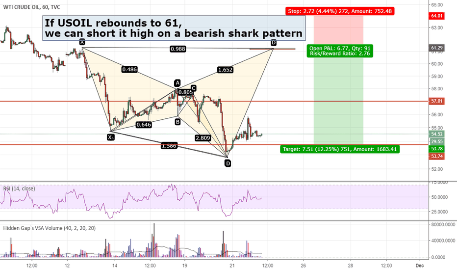 USOIL: Oil rebounds on a crab pattern, what next?