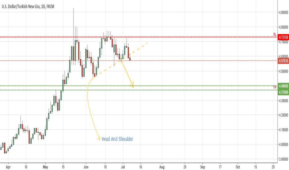 USDTRY: USD TRY is going to 4.37-4.40?
