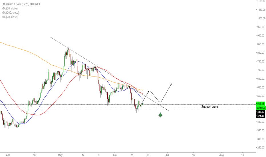 ETHUSD: ETH/USD - Levels To Buy