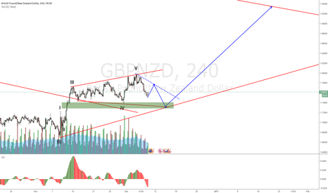 GBPNZD: GBPNZD Correcting befor a bigger move