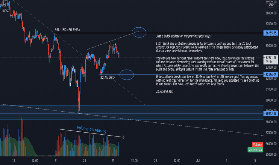 tradingview pay btc