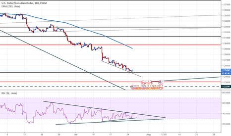 USDCAD: USDCAD near from a consolidation price going maye