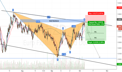 EURNZD: EURNZD 4H Chart.Bearish Bat Pattern.