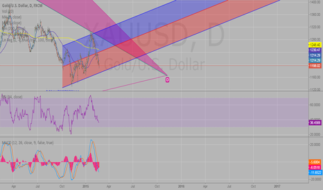 XAUUSD: Watch for the interest rates