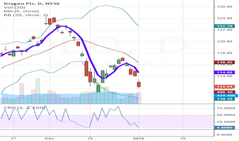 DEO: DEO, NYSE due for meanreversion LONG