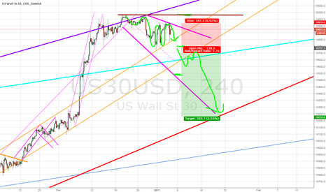 US30USD: And the same falling descending wedge as in SP500