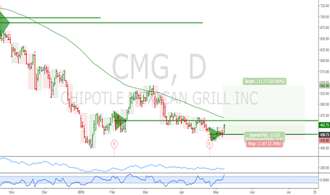 CMG: CMG: Potential long term longs