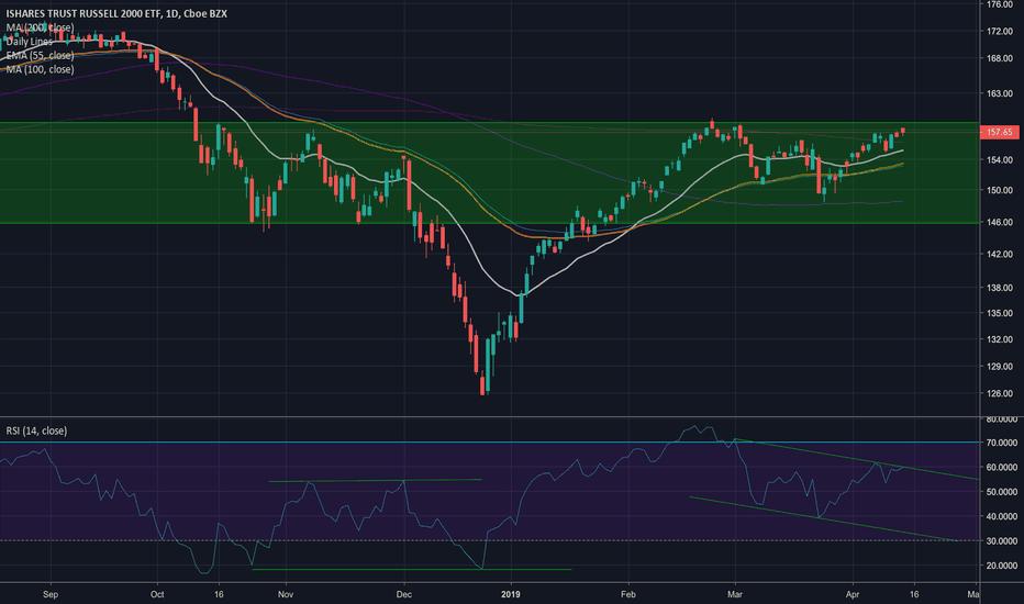8c807fdaa41 IWM Stock Price and Chart — AMEX IWM — TradingView