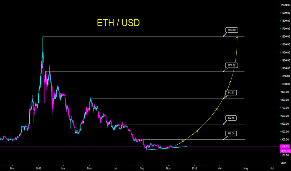 ETHUSD: ETH - COIN KNOWN FOR SCAM ICOS WILL RISE - CryptoManiac101