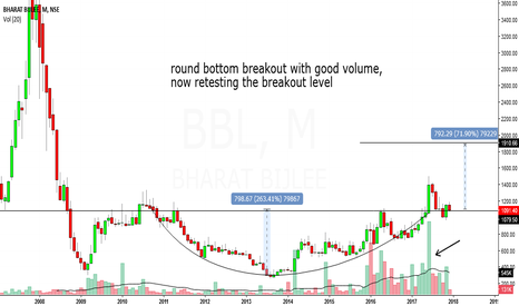 BBL: bharat bijlee looks bullish in medium to long term.